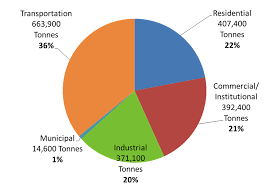 Pie Chart Of Greenhouse Gas Emissions Windsors Greenhouse Gas Emissions