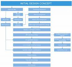 Construction Flow Chart A Detailed Mfa Design And Construction Flow Chart Download