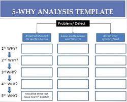 Root Cause Analysis Template Magnificent Root Cause Analysis Template Metalrus