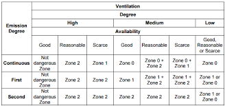 The New Classification Of Hazardous Areas Cortem Group
