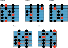 Guitar Major Scale Patterns Extraordinary What Are Guitar Positions Everything You Need To Know