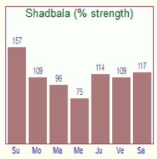 Shadbala Chart Planet Ranking Lindaland