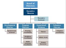 Make A Structure Chart 3 Nonprofit Organizational Charts And How To Make Them