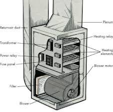 Electric Furnace Troubleshooting Chart Troubleshooting Electric Furnaces And Electric Heaters