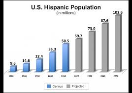 Hispanic Population Growth Chart U S Market Spanish Language Domains
