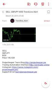 Trendline Charts Pro Trend Lines Alerts Indicator Pro