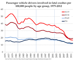 Chart Of Texting And Driving Statistics Why You Cant Understand The Texting And Driving Problem In