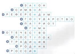 Урок обществознания в м классе Я гражданин России