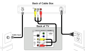cox wiring diagrams wiring diagrams best cox cable wiring diagram wiring diagram online cox vcr wiring diagram connecting a receiver to