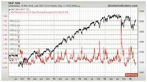 Vix Stock Chart Stock Market Volatility Chart Vix Moving Averages