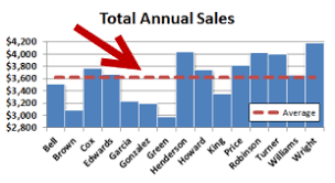 Add Horizontal Line To Excel Chart How To Add An Average Value Line To A Bar Chart Excel Tactics