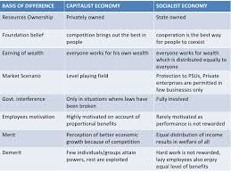 capitalism socialism mixed economy 19 basis of difference capitalist economy