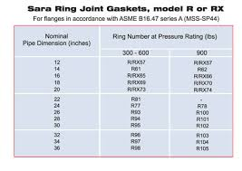 Api Ring Gasket Chart Ring Joint Gasket Ring Joint Gaskets Api And Ansi Ring