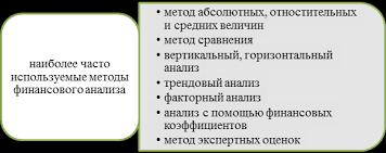 Дипломная работа Анализ финансового состояния предприятия на  Наиболее часто используемые методы финансового анализа Горизонтальный анализ