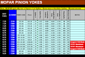 Spicer U Joint Chart Pinion Yoke Listings