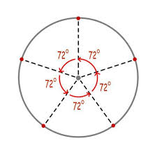 In any case, you have two you need to make sure that the axes are scaled equal. How To Draw A Perfect Pentagon 4 Steps