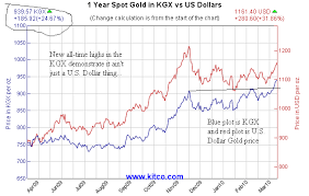 Gold Spot Price Chart Kitco Gold Set To Keep Chugging Higher The Daily Gold