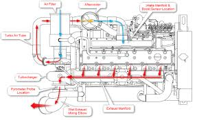cat c engine wiring diagram wirdig