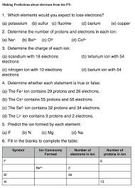 The Periodic Table | Smore Newsletters for Education