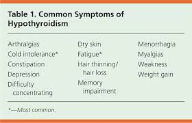 Thyroid Readings Chart Hypothyroidism An Update American Family Physician