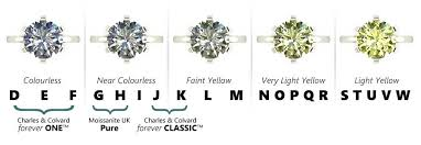 What Is Moissanite Jewellery Moments