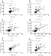 Scatterplots Of Glycated Hemoglobin A1c Hba1c Versus