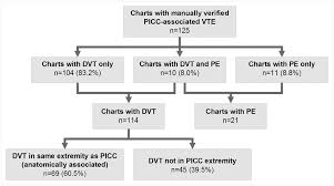 Type Of Venous Thromboembolism Vte And Anatomically