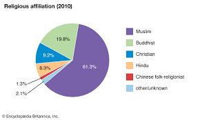Religion In China Percentage Chart Malaysia Religion Britannica