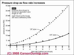 Pvc Pipe Gravity Flow Rate Chart Water Pressure Booster Pump And Tank Guide Water Pressure