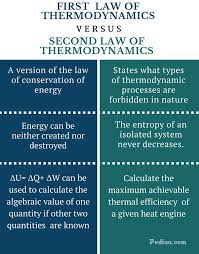 difference between first and second law of thermodynamics infographic