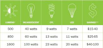 Lumen Output Comparison Chart Quick Tips For Finding The Right Light Bulb