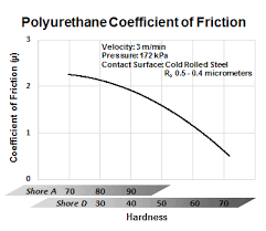 Coefficient Of Friction For Polyurethane From Gallagher