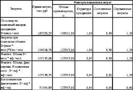 Реферат Анализ себестоимости продукции растениеводства на примере  Анализ себестоимости продукции растениеводства на примере ООО Агрофирма amp