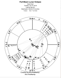 July 16 Full Moon Lunar Eclipse And The U S A Chart Natal