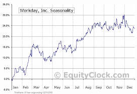 Workday Chart Workday Inc Nasd Wday Seasonal Chart Equity Clock