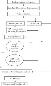 Robert S Rules Of Order Flow Chart Flow Chart Of Diagnostic Procedure Download Scientific