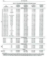 The basics of api 650 national institute for storage tank management 2009 aboveground storage tank management download. 2
