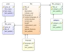 dbschema database er diagramser diagram