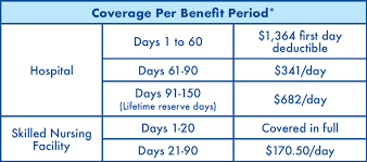 Hospice Benefit Period Chart Medicare Center For Health Care Rights