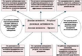 Дипломы Анализ финансово хозяйственной деятельности империум  Рис 1 4 Научные взгляды на деловую активность предприятия