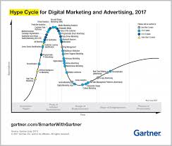 Gartner Chart 2017 Guide To Adtech Martech Usage Strategies Gartners Hype