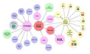 Graph Databases New Query Language For Graph Databases To Become