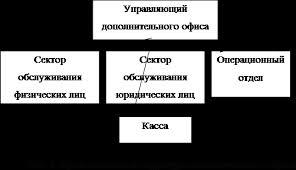 Реферат Ведение переговоров с клиентами и экономическое  Его организационная структура представлена на рисунке 1