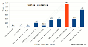 Gas Jet Size Chart How Do Jet Engines Work Types Of Jet Engine Compared