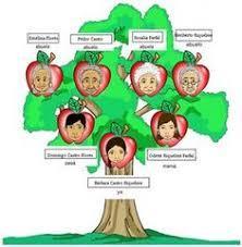 Adept Suggestions Como Hacer Un Arbol Genealogico Familiar