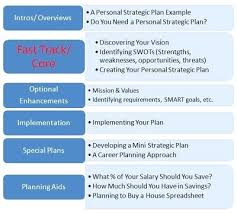 Personal Strategic Plan Examples Word Pages Template Excel