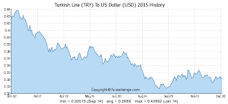 Turkish Lira Try To Us Dollar Usd History Foreign