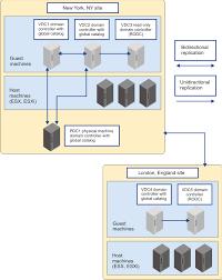 Active Directory Domain Controller Protection Scenario