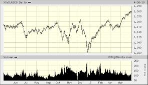 Big Charts Dow Dow Jones U S Travel Leisure Index Xx Djuscg Quick Chart