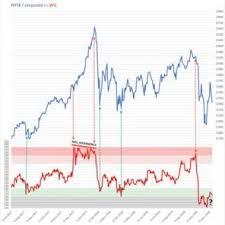 Nyse Charts Free P F Stock Market Service Chartcraft Point Figure Chart